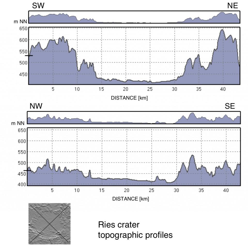 perfiles topográficos del crater de impacto de Ries