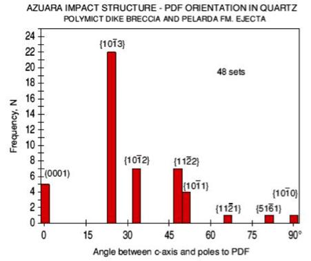 PDFs frequencia Azuara